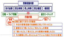 マネジメントデータチェック表