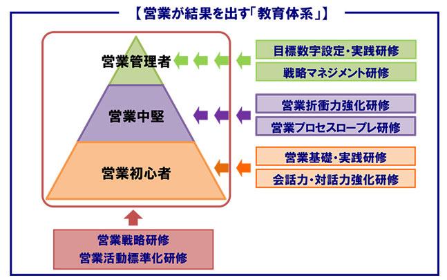 営業教育体系図