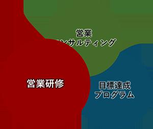 企業内営業研修