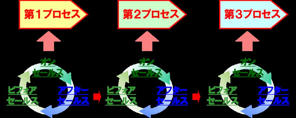 BOAサイクル